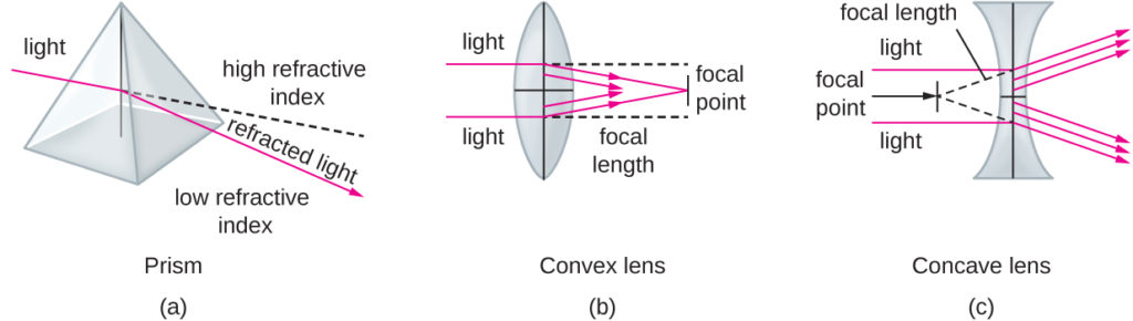focal length diagram different lenses
